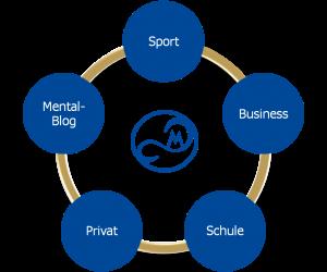 Grafische Darstellung des Zielgruppenspektrums von Mental Synergy (Training mentaler Kompetenzen in Sport, Arbeit & Wirtschaft)