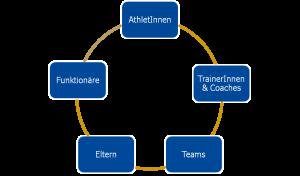 Grafische Darstellung: Sportmentalcoaching für Alle