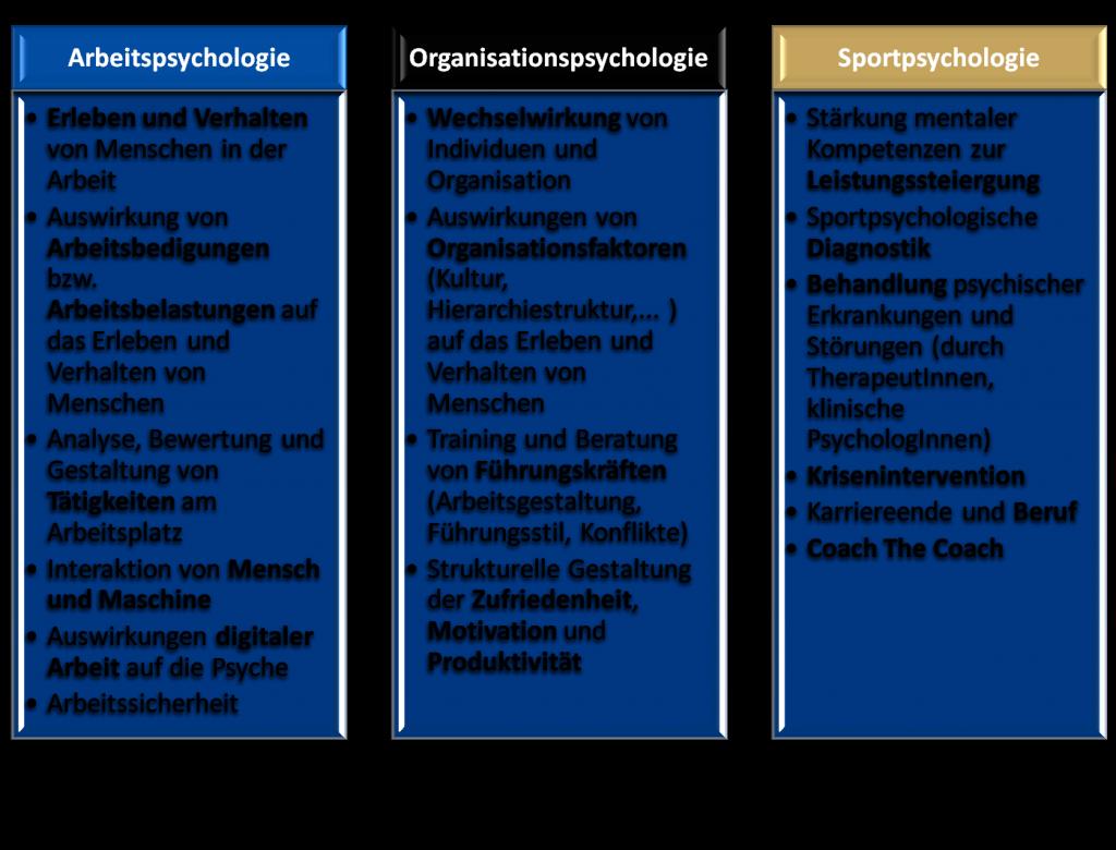 Tabelle AOS-Psychologie