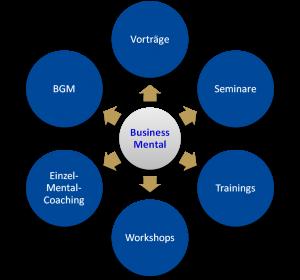Grafische Darstellung: Leistungsspektrum von Mental Synergy für Ihr Unternehmen